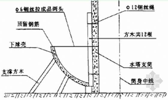 钢丝网水泥球型水塔施工工法