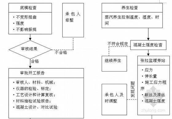 [江苏]绕城道路延建工程监理大纲 130页(流程图 质控详细)
