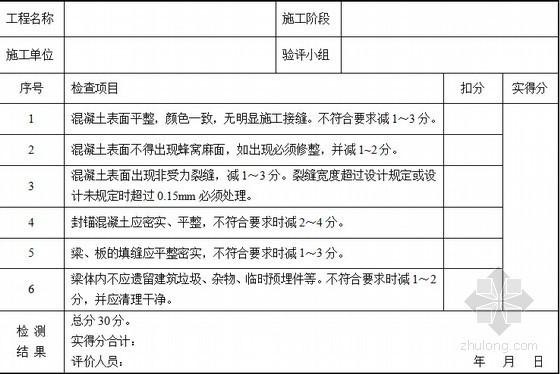 [山东]市政桥梁工程施工质量验收评价指导139页(附大量评分表格)-装配式钢筋混凝土梁(板)外观检查评分表