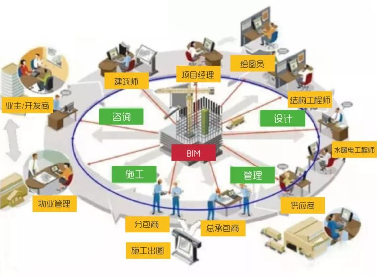 什么是BIM技术的应用价值?