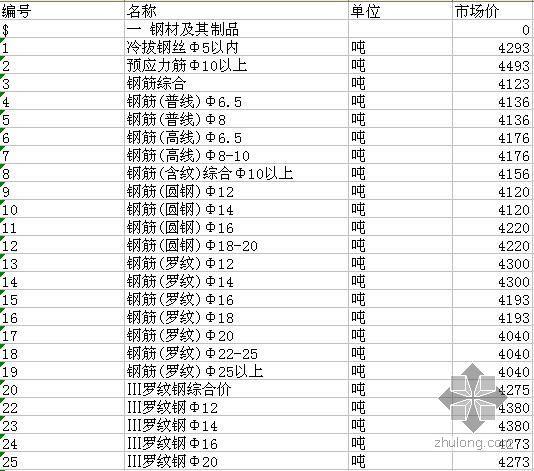 安徽省蚌埠市2010年2月建设工程材料市场价格信息(excel)