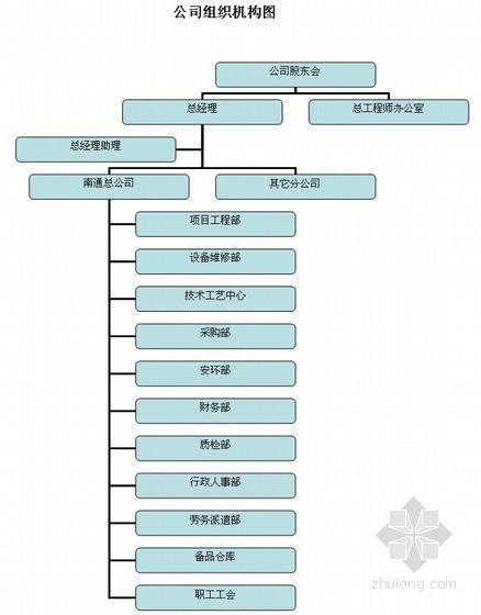 [江苏]质量、环境、职业健康和安全管理手册