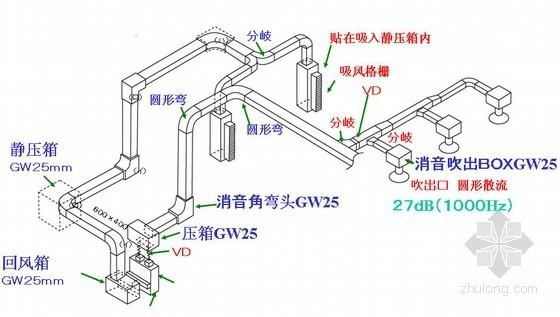 多联机空调系统噪音分析PPT课件