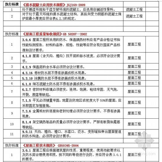 工程建设标准强制性条文执行清单(土建部分)
