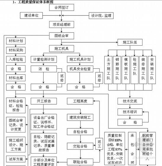 [广西]综合楼施工组织设计(九层)