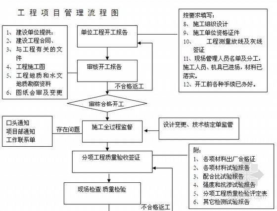 建设工程管理规划(工程部工作流程)