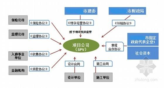 [内蒙]城市地下综合管廊PPP项目实施方案44页