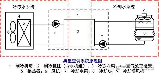中央空调水系统形式与设计要点