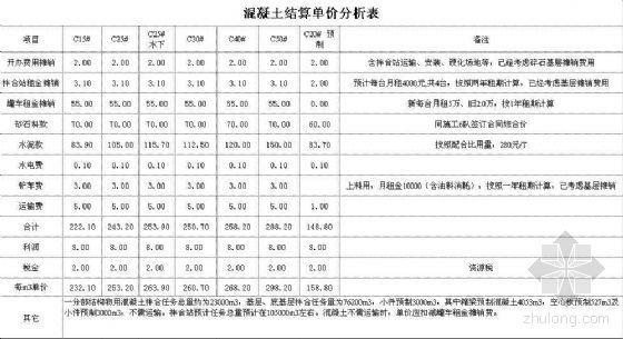 高速公路混凝土结算单价分析表(针对施工队结算内部价格)