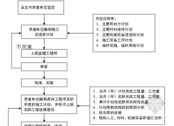 [吉林]高层住宅工程监理规划(筏板基础)