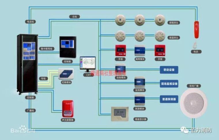 消防联动控制系统组成及原理