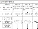 建设工程项目施工安全管理流程图