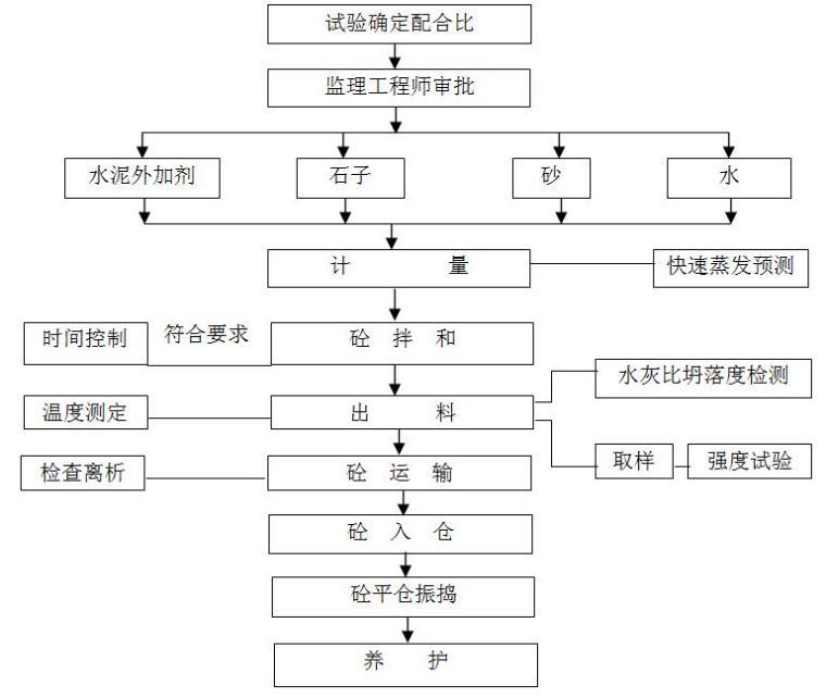[西藏]Ⅳ等小(1)型干渠项目投标施工组织设计(188页)