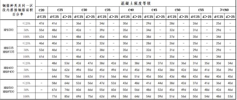 16G101-1钢筋搭接与锚固长度查表_5