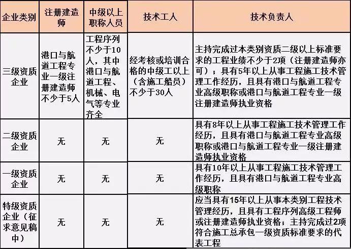 施工总承包资质标准的人员要求!(2019版)_6