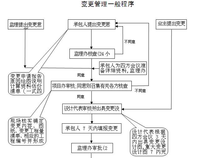 [江西]道路提升改造工程施工监理计划(139页)_8