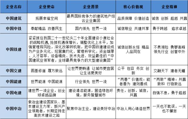 中建、中铁、中交、中能、中电、中冶,中国铁建,谁企业文化最赞_19