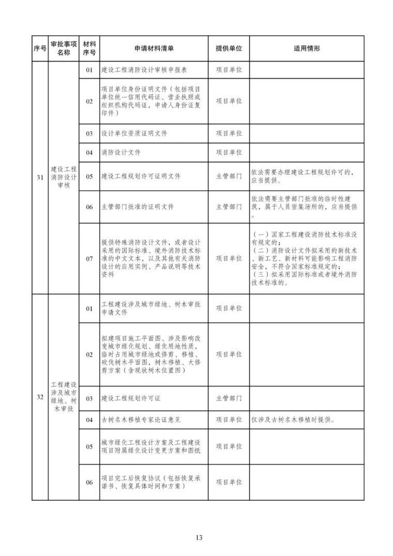 发改委等15部委公布项目开工审批事项清单。清单之外审批一律叫停_14