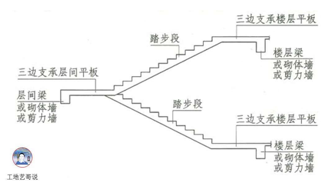结构钢筋89种构件图解一文搞定,建议收藏!_73