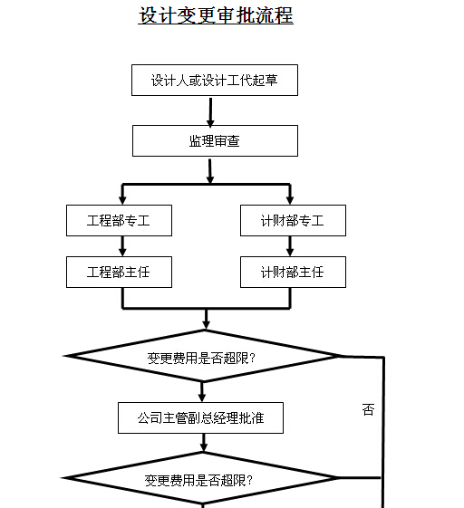 热电力公司工程计划管理制度汇编(图表丰富)_6