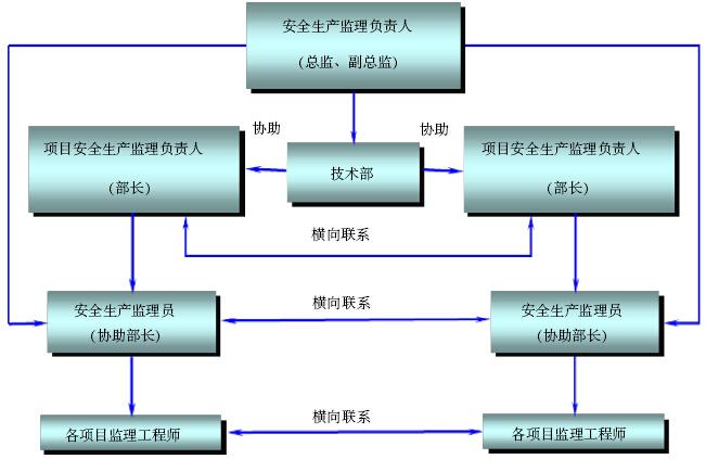 水电站大坝工程监理实施细则(155页)