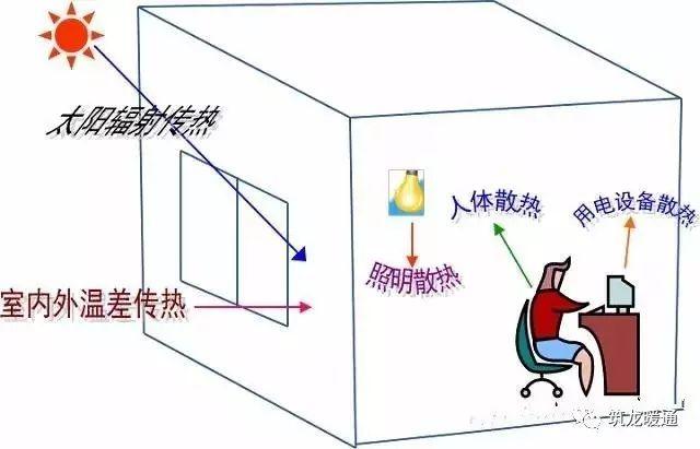 如何确定空调负荷与送风量
