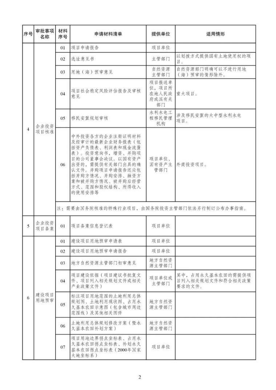 发改委等15部委公布项目开工审批事项清单。清单之外审批一律叫停_3