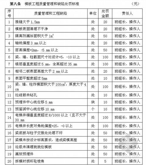 [江苏]建筑工程施工现场质量管理制度