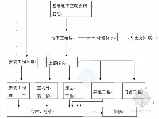 [内蒙古]框架剪力墙结构商业办公楼施工组织设计