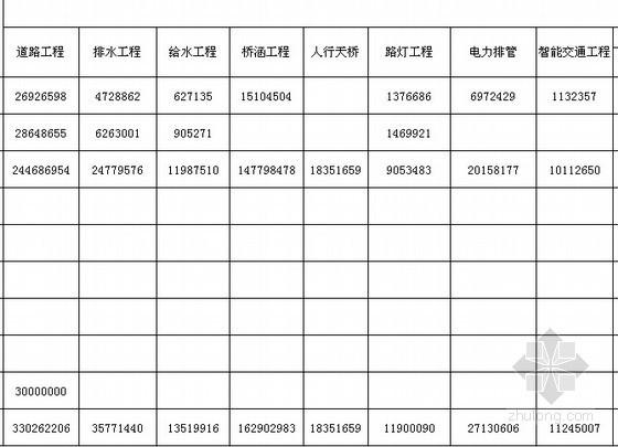 [安徽]市政道路工程量清单及控制价实例