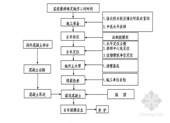隧道衬砌工程监理实施细则(质控详细)
