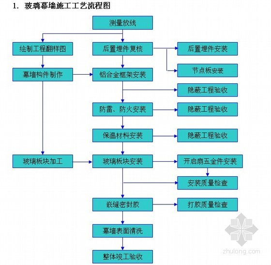 [上海]医学研究中心工程幕墙施工组织设计(框架式幕墙 铝单板幕墙 2012年)