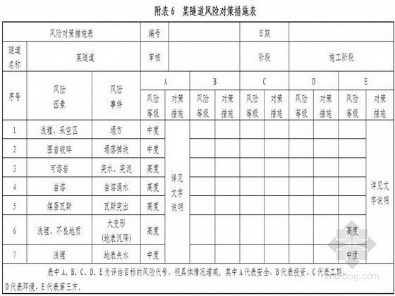 [贵州]双线暗挖隧道风险评估报告