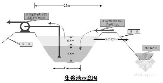 铜陵某河道清淤工程施工组织设计