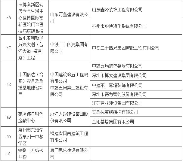 2016~2017年度第一批中国建设工程鲁班奖入选名单公示-建筑工程鲁班奖名单10.png