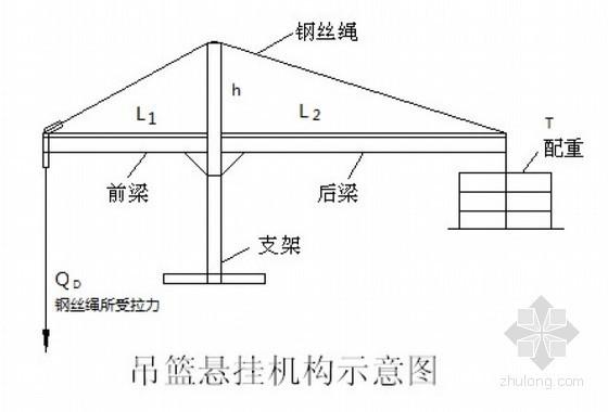 高处作业吊篮计算书(ZLD-500)