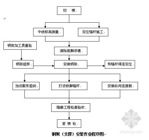[江西]高速公路工程施工组织设计(投标 路基 桥梁 隧道 防排水)