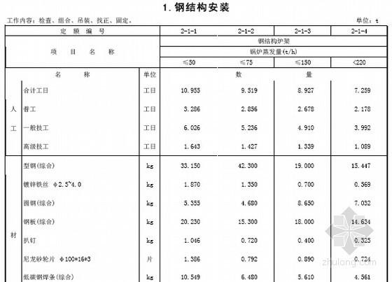 [最新]山东2015版安装工程消耗量定额357页(热力设备安装工程 PDF版)