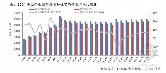 全国房地产开发经营数据解读(2012年)