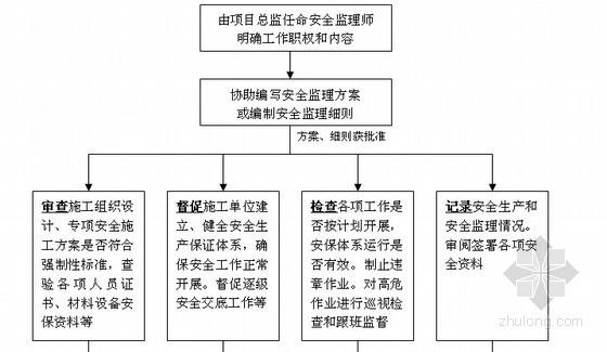 [江苏]工业厂房扩建工程安全监理细则