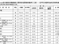 [重庆]综合楼室内精装修工程结算书(安装部分)