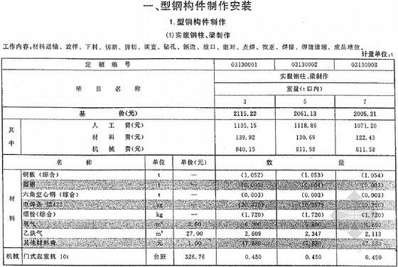 2013版云南省通用安装工程消耗量定额(公共篇 816页)