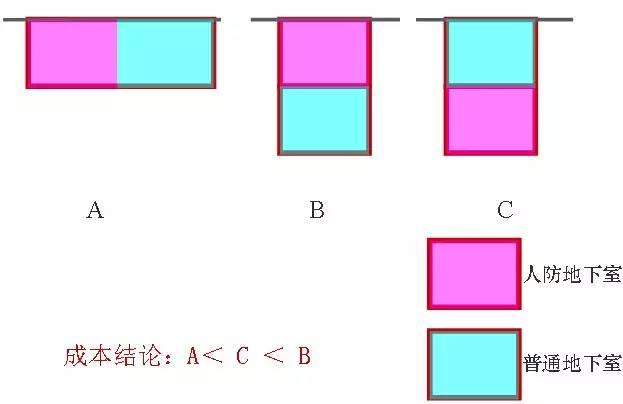 地下车库+人防设计要点及设计方法总结_3