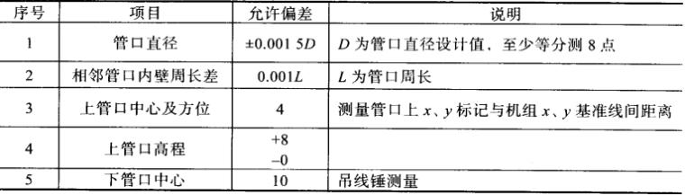 中小型水电站施工质量控制指南_7