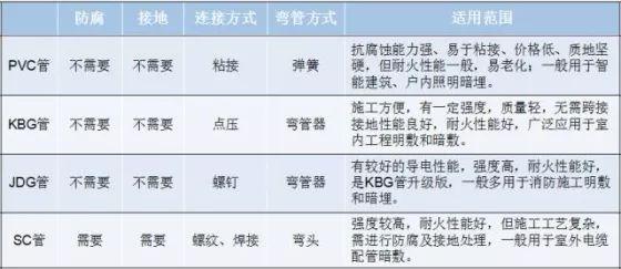 PVC、KBG、JDG、SC:4种常用的电线导管有什么区别?