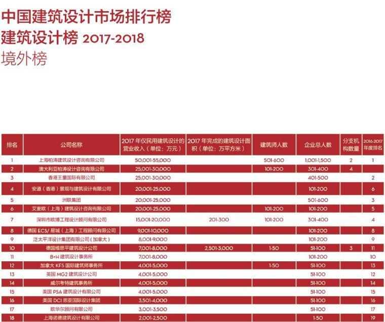 017-2018di中国民用建筑设计市场排名_5
