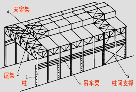 结构_重型单层工业厂房钢结构设计(ppt,45页)