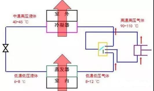 vrv空调系统资料下载-VRV空调系统的这些知识再搞不懂,你就Out了!