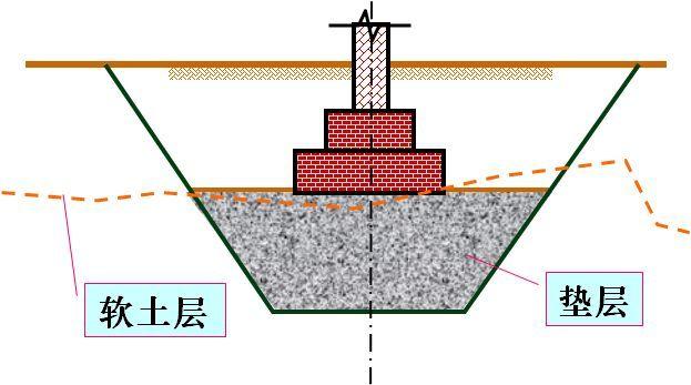 教你如何用垫层法处理地基