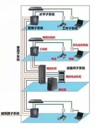 综合布线工程常用的线材及设备,这一篇讲清楚了!